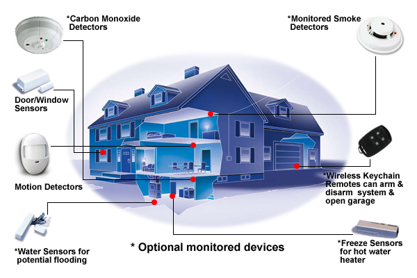 Adt Alarm Monitoring Service. How Adt Monitoring Works. Wiring. Adt Home Alarm System Diagrams At Scoala.co